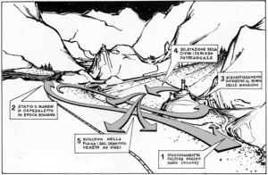 Percorsi e direttrici nelle terra di Gemona. Elaborazione grafica di Giulio Calderini